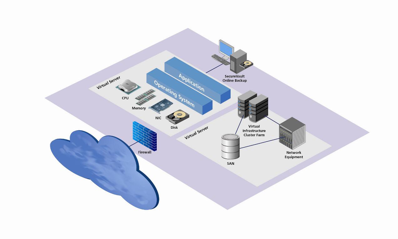Как подобрать виртуальный хостинг?