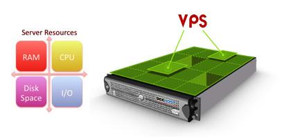 80i5484ad3b5344b Виртуальный выделенный сервер (VPS) или выделенный сервер (Dedicated server)?
