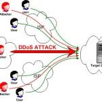 Защита от ddos атаки на хостинге