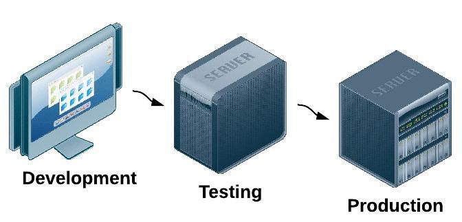 Как сделать тестовый сервер?