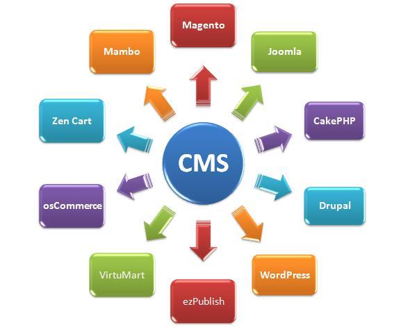 CMS Content Management System Лучший хостинг Украины: выбор CMS