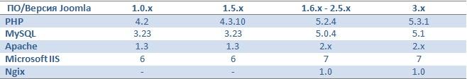table1 Как выбрать лучший хостинг для Joomla