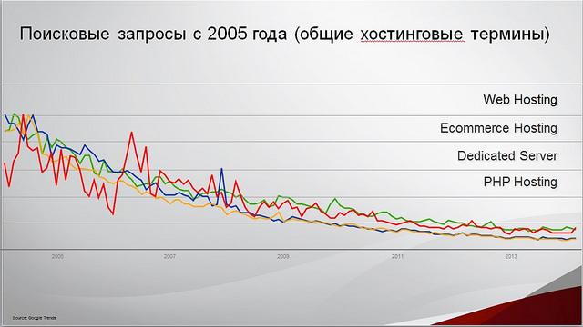 72d3ee483b01c46241cde49bc474fc75 Хостинг в Украине цены: продолжайте делать то же самое, вас уже съели