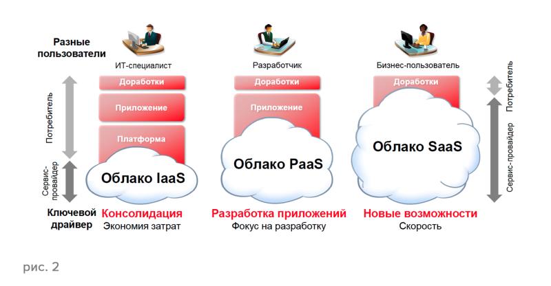 7b9888d1c146465eaf2a41e12db54d7e 800x416 Хостинг облако: особенности