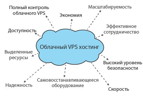 Топ-10 преимуществ облачного VPS Россия, о которых вы должны знать