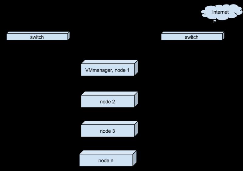 b348f031fe8b42bbb9ca2aaf345f8059 800x562 VPS хостинг с тестовым периодом: технологии, позволяющие повысить отказоустойчивость