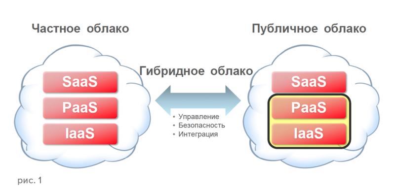 bbecad06c87945ed9af82215d651591d 800x394 Хостинг облако: особенности