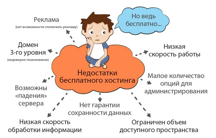 hosting shop ru 011 Нужен ли бесплатный хостинг для интернет магазина