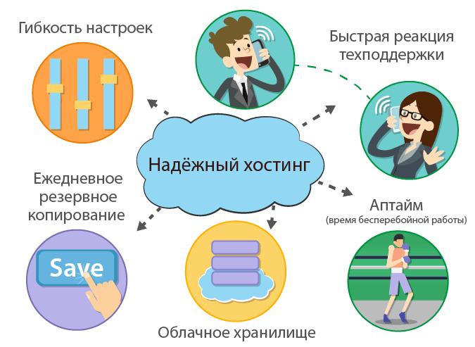 hosting shop ru 031 Нужен ли бесплатный хостинг для интернет магазина