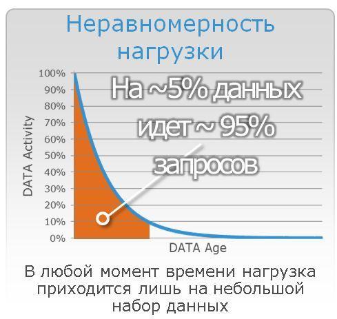 2226cce5ddb24cad8d7c46ce2e6b1068 Украинские хостинги: резервное копирование в гибридных системах хранения