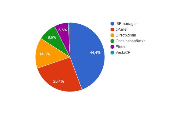 5264e3d2d0ee45f9b6dac41f044c8df8 Какой хостинг выбрать: исследование тарифов