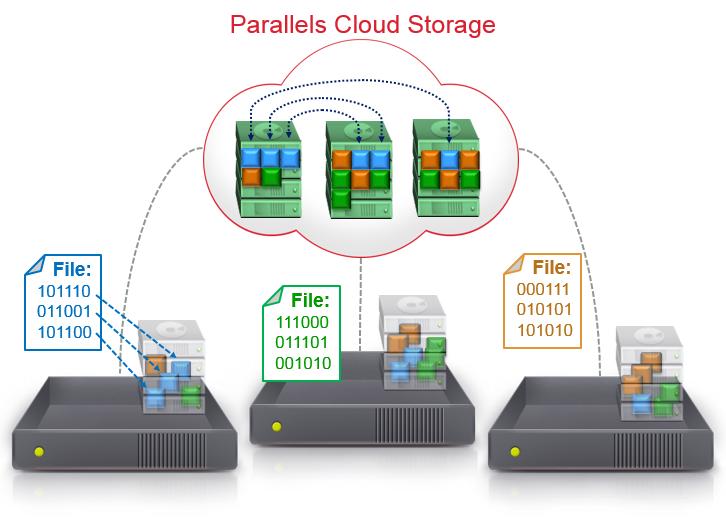 85cebd92905a798f860973ffcee92f58 Выделенные сервера: системы хранения данных