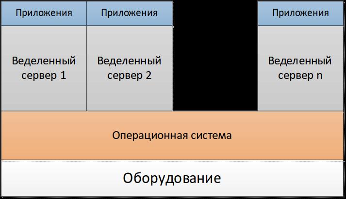 929d23950de8e0a140eddf44293be624 Рейтинг vps серверов зависит от технологий виртуализации
