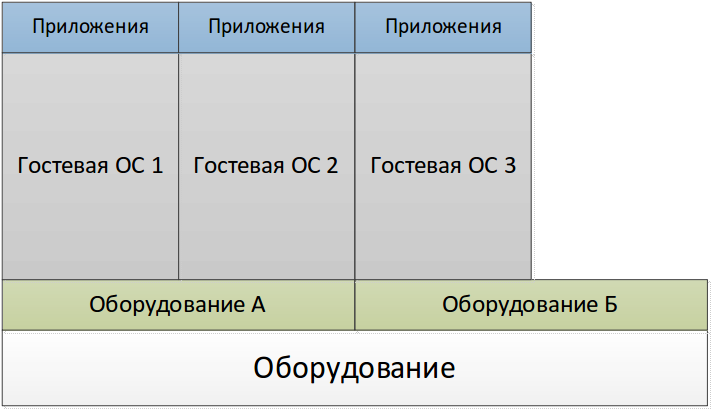 e2d6473d0964f66472732fb6cee8f022 Рейтинг vps серверов зависит от технологий виртуализации
