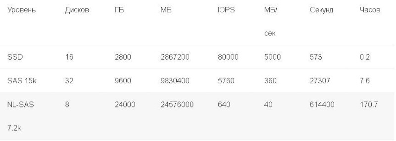 f13361bc6a0d4706bdbbc971d76bd482 800x286 Украинские хостинги: резервное копирование в гибридных системах хранения