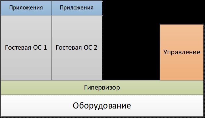 f95d668cafb0c13e38296e5f60d3aac6 Рейтинг vps серверов зависит от технологий виртуализации