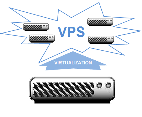 vps VPS хостинг: шесть рекомендаций по выбору