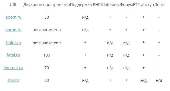 1 4 Бесплатный хостинг Украина и его основные недостатки
