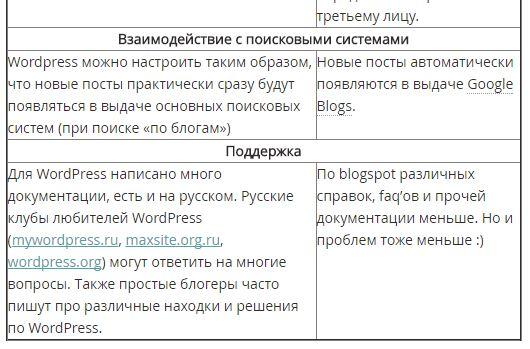 Выбор хостинга для блога