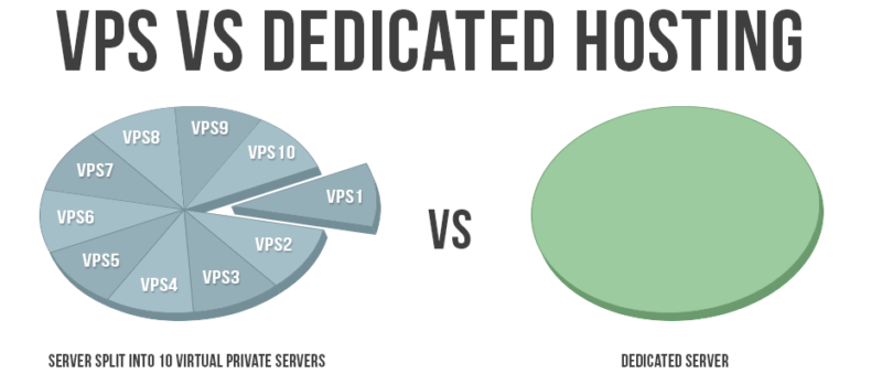 vps vs dedicated hosting 800x348 VPS хостинг: сравнение с другими видами хостинга
