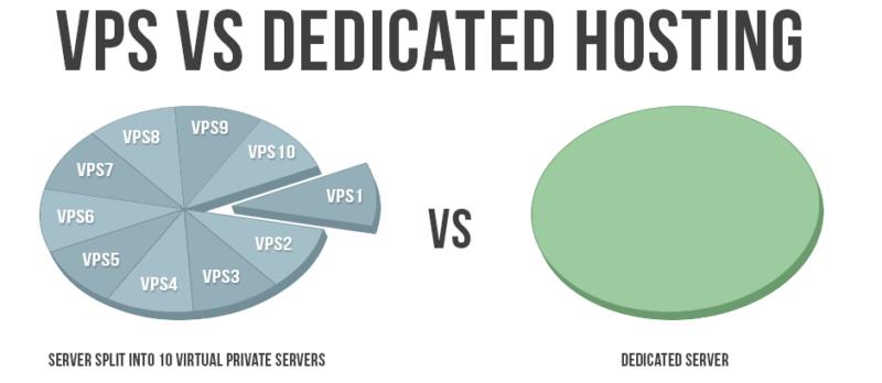 Сравнение vps хостингов хостинг для sql server