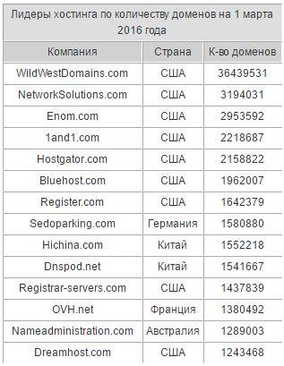 Таблица лучших хостингов на каком хостинге можно бесплатно создать сайт