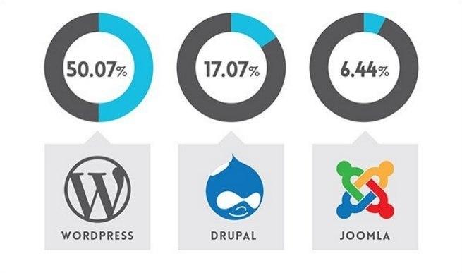 Как создать сайт используя хостинг для wordpress