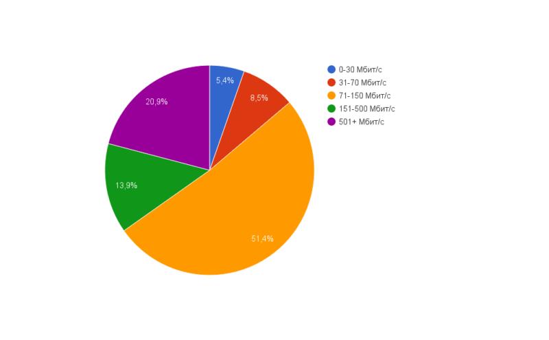 34a33e4f2dc94e94ac4b975a1050389d 800x495 VPS hosting: статистика использования