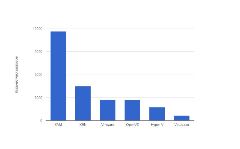 440055719d314a51b93f9b2e6199d1a5 800x495 VPS hosting: статистика использования