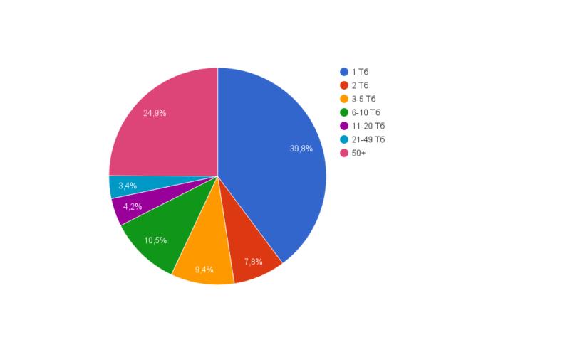 8d129599de1f486b80d041a202e89ca1 800x495 VPS hosting: статистика использования
