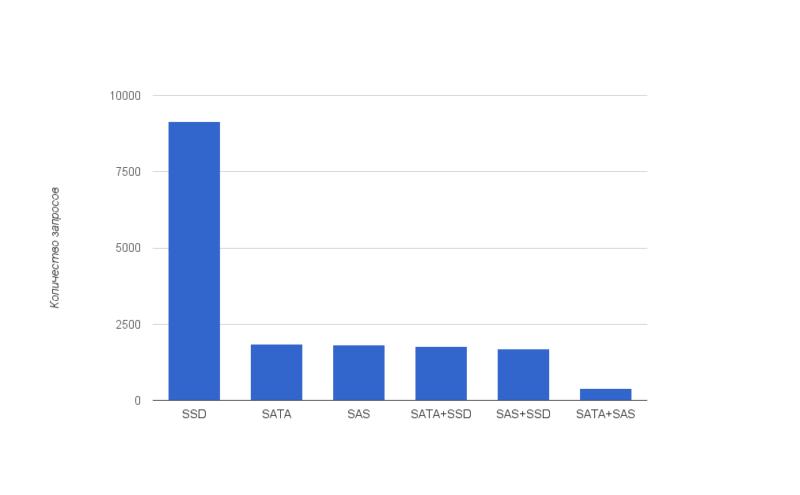 9a63d0ac06d3471b8126bc74af94fee7 800x495 VPS hosting: статистика использования