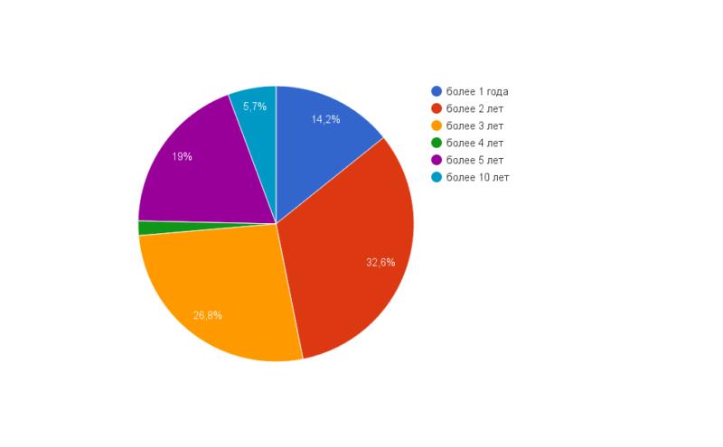 aac959fc18344fe783a1f4148e44061e 800x495 Виртуальный хостинг Украина: статистика запросов