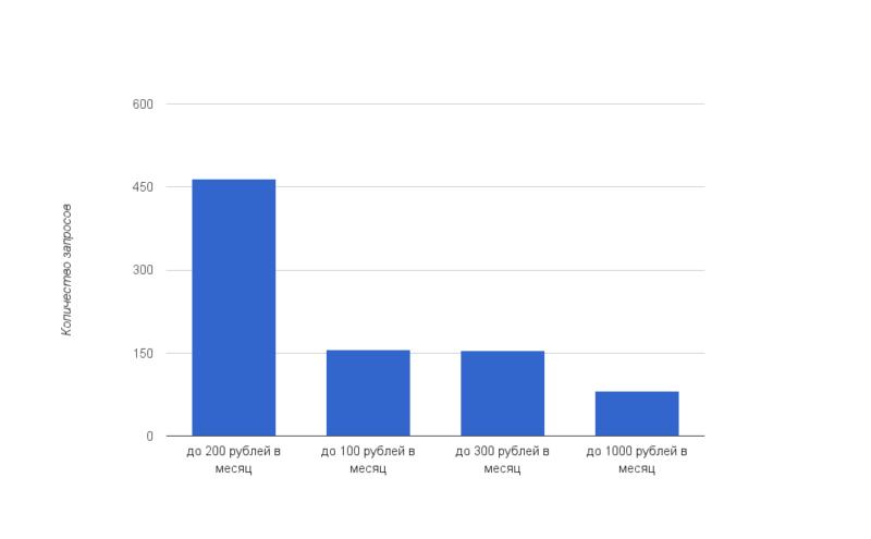 Виртуальный хостинг Украина: статистика запросов