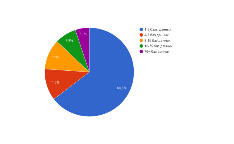 fa551e091e2f422f88f6d23a9b0257e8 800x495 Виртуальный хостинг Украина: статистика запросов