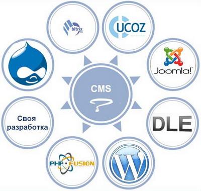 cms i hosting Хостинг Украина: обзор популярных систем управления сайтом