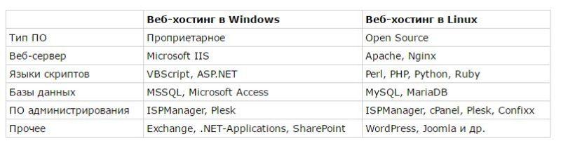 В чем разница linux и windows хостинга перенести домен на хостинг бесплатно