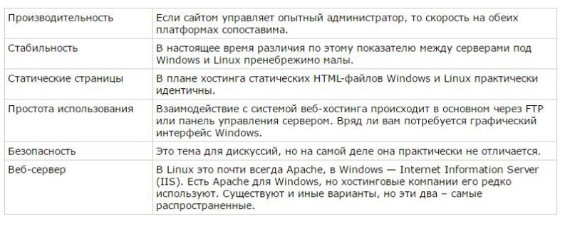Хостинг на Windows или Linux?