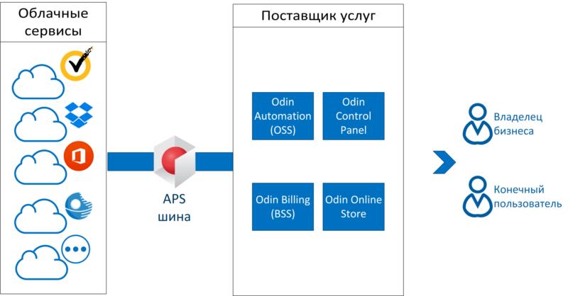 Платный хостинг и технология APS