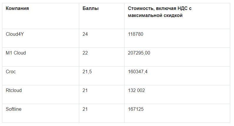 Облачный хостинг: сравнение российских операторов