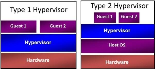 Гипервизор и VPS сервер